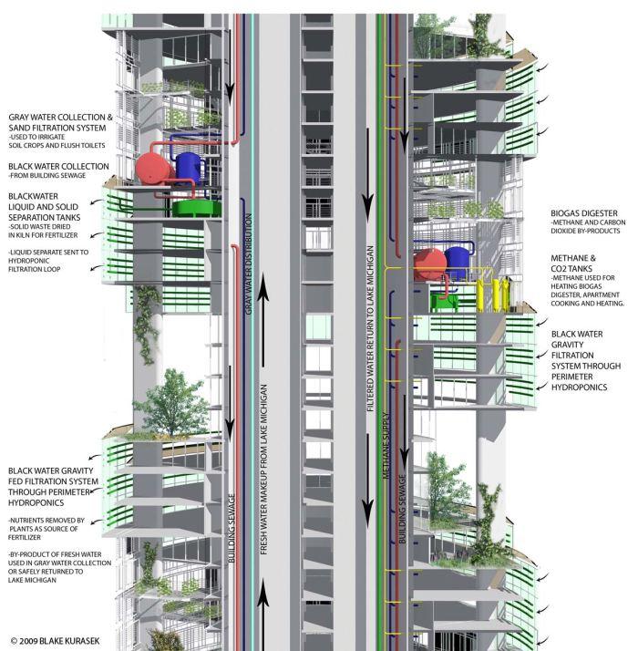 Vertical Farming Building of a Vertical Farm